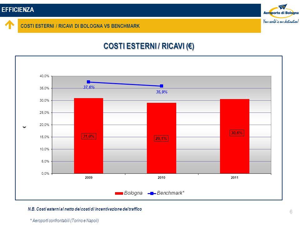 EFFICIENZA COSTI ESTERNI / RICAVI DI BOLOGNA VS BENCHMARK 6 COSTI ESTERNI / RICAVI () * Aeroporti confrontabili (Torino e Napoli) N.B.