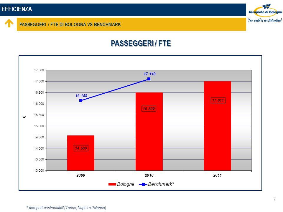EFFICIENZA PASSEGGERI / FTE DI BOLOGNA VS BENCHMARK 7 PASSEGGERI / FTE * Aeroporti confrontabili (Torino, Napoli e Palermo)