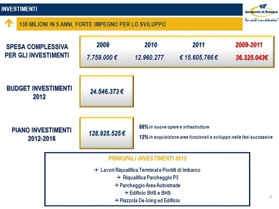 INVESTIMENTI 130 MILIONI IN 5 ANNI, FORTE IMPEGNO PER LO SVILUPPO 9 SPESA COMPLESSIVA PER GLI INVESTIMENTI 2009 2010 2011 2009-2011 2009 2010 2011 2009-2011 36.325.043 7.759.000 12.960.277 15.605.766 36.325.043 BUDGET INVESTIMENTI 2012 24.546.373 24.546.373 PIANO INVESTIMENTI 2012-2016 128.925.525 128.925.525 88% 88% in nuove opere e infrastrutture 12% 12% in acquisizione aree funzionali a sviluppo nelle fasi successive PRINCIPALI INVESTIMENTI 2012 Lavori Riqualifica Terminal e Pontili di Imbarco Riqualifica Parcheggio P3 Parcheggio Area Autostrade Edificio BHS e BHS Piazzola De-Icing ed Edificio PRINCIPALI INVESTIMENTI 2012 Lavori Riqualifica Terminal e Pontili di Imbarco Riqualifica Parcheggio P3 Parcheggio Area Autostrade Edificio BHS e BHS Piazzola De-Icing ed Edificio