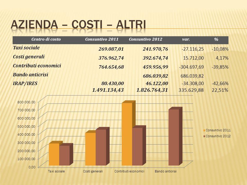 Centro di costoConsuntivo 2011Consuntivo 2012 var.% Taxi sociale 269.087,01241.970,76 -27.116,25-10,08% Costi generali 376.962,74392.674,74 15.712,004,17% Contributi economici 764.654,68459.956,99 -304.697,69-39,85% Bando anticrisi 686.039,82 IRAP/IRES80.430,0046.122,00 -34.308,00-42,66% 1.491.134,431.826.764,31 335.629,8822,51%