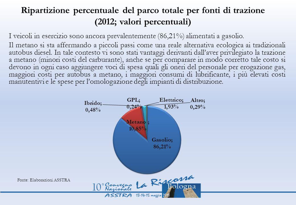 Ripartizione percentuale del parco totale per fonti di trazione (2012; valori percentuali) I veicoli in esercizio sono ancora prevalentemente (86,21%)