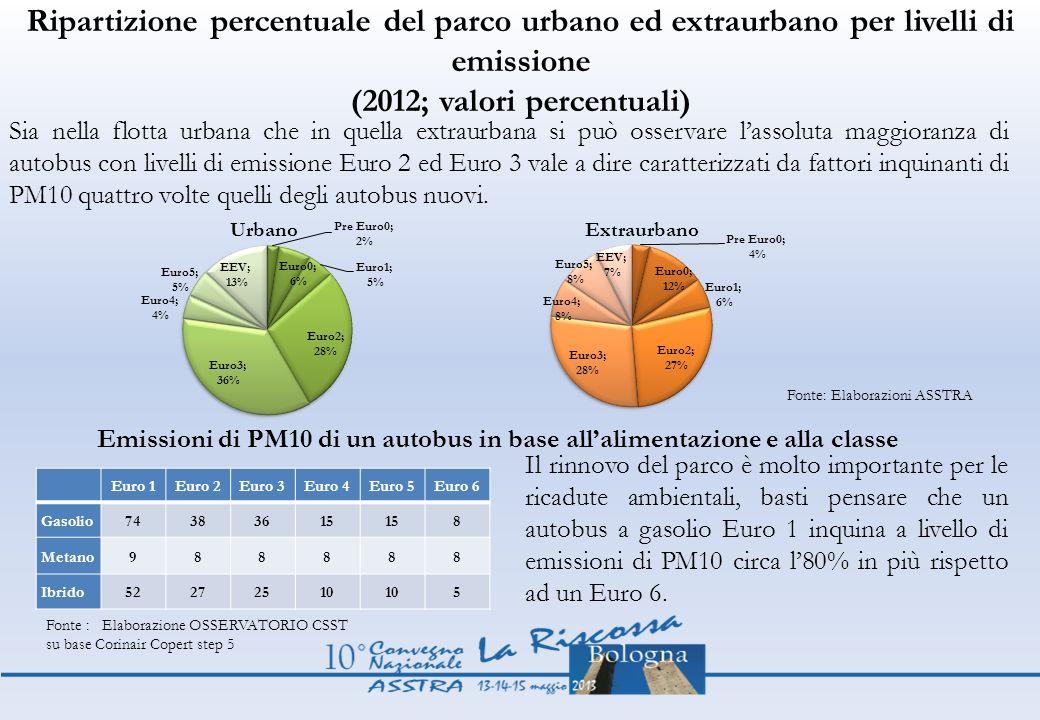 Ripartizione percentuale del parco urbano ed extraurbano per livelli di emissione (2012; valori percentuali) Fonte: Elaborazioni ASSTRA Sia nella flot
