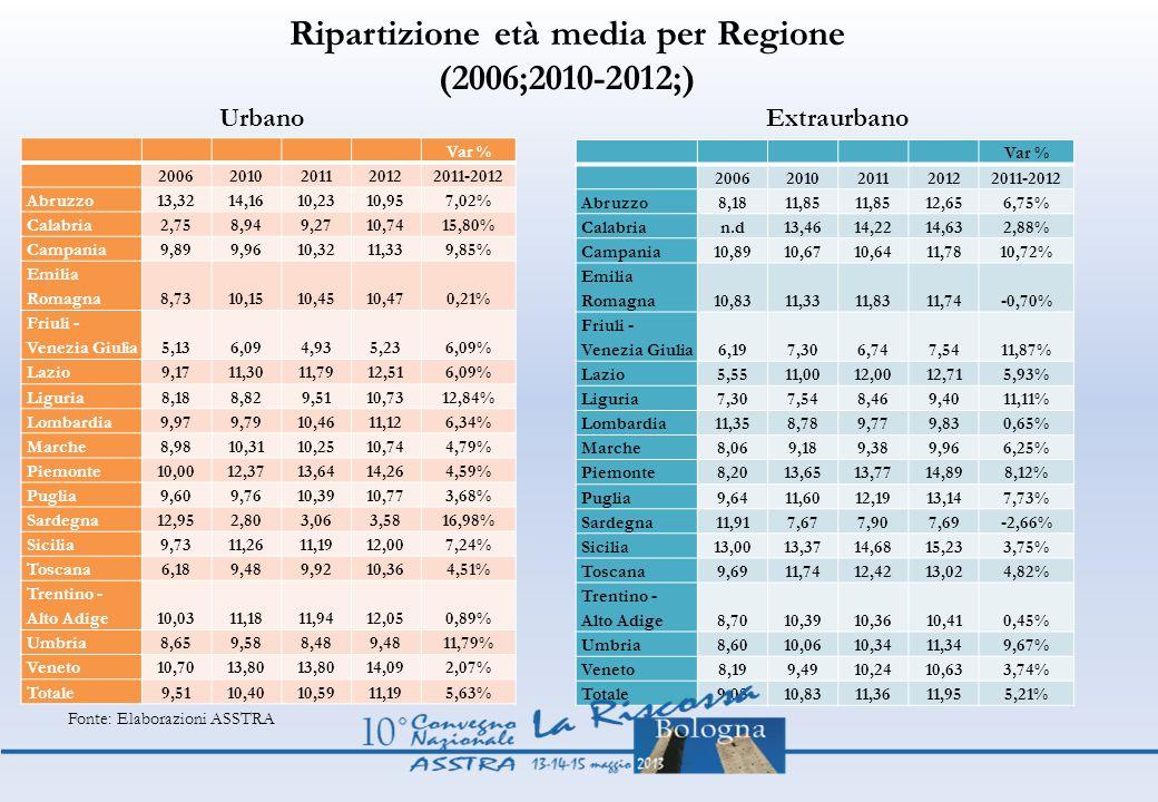 Ripartizione età media per Regione (2006;2010-2012;) Var % 20062010201120122011-2012 Abruzzo 13,3214,1610,2310,957,02% Calabria 2,758,949,2710,7415,80