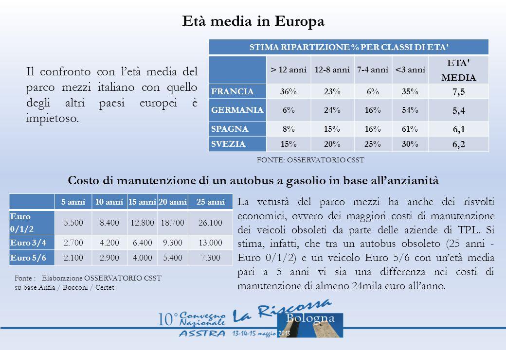 Età media in Europa STIMA RIPARTIZIONE % PER CLASSI DI ETA' > 12 anni12-8 anni7-4 anni<3 anni ETA' MEDIA FRANCIA36%23%6%35% 7,5 GERMANIA6%24%16%54% 5,