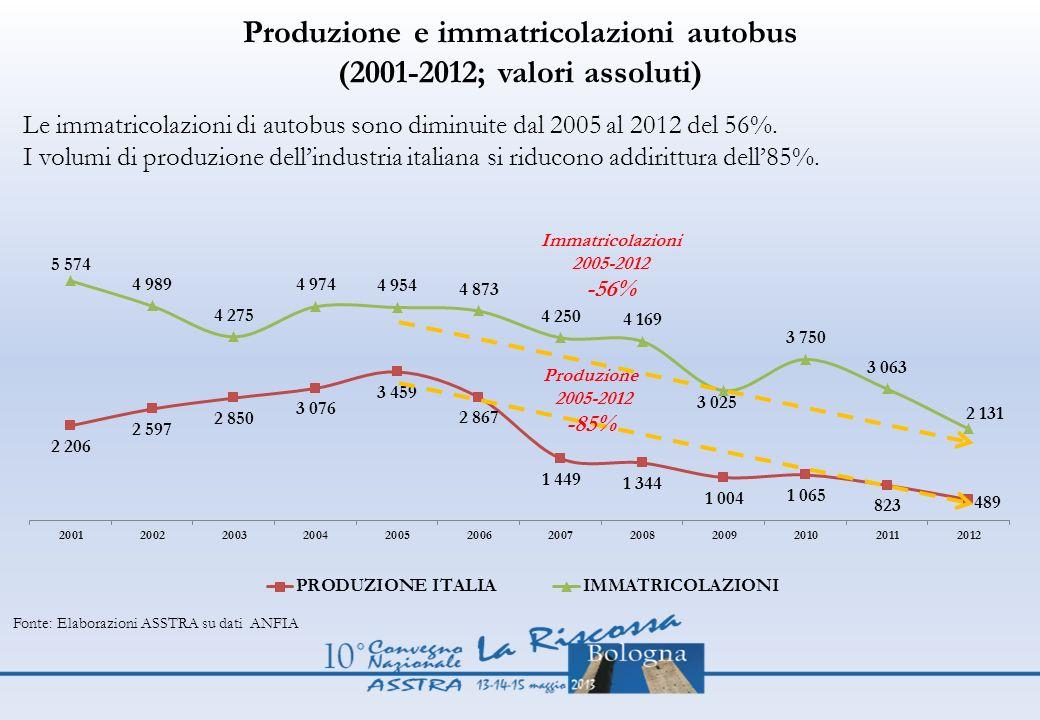 Produzione e immatricolazioni autobus (2001-2012; valori assoluti) Fonte: Elaborazioni ASSTRA su dati ANFIA Le immatricolazioni di autobus sono diminu