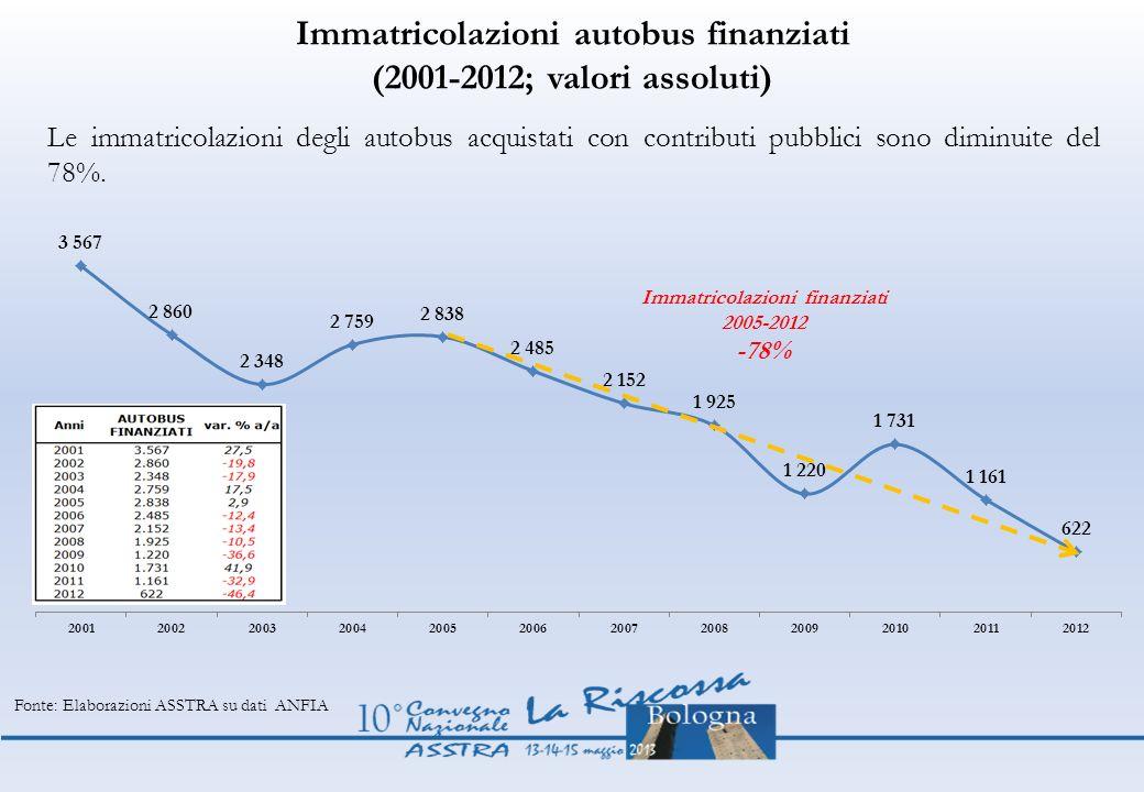 Immatricolazioni autobus finanziati (2001-2012; valori assoluti) Le immatricolazioni degli autobus acquistati con contributi pubblici sono diminuite d