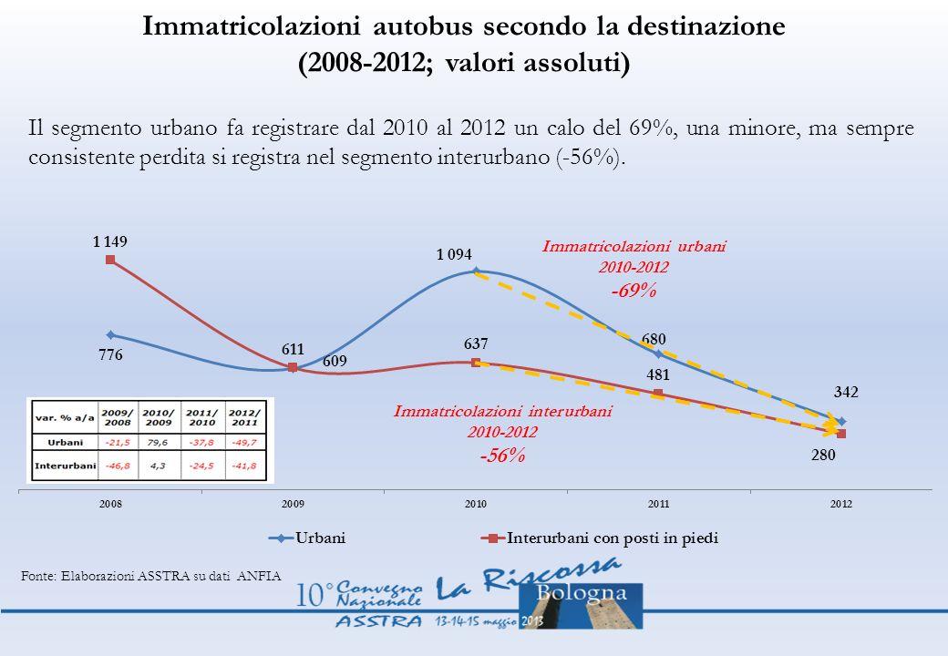 Immatricolazioni autobus secondo la destinazione (2008-2012; valori assoluti) Il segmento urbano fa registrare dal 2010 al 2012 un calo del 69%, una m