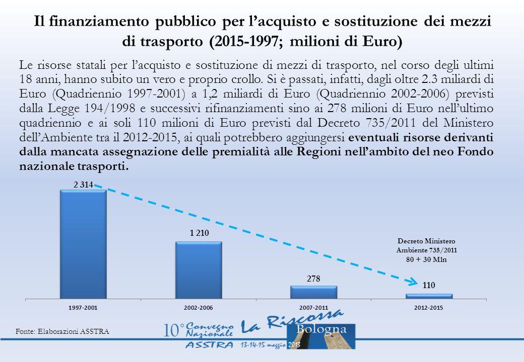 Il finanziamento pubblico per lacquisto e sostituzione dei mezzi di trasporto (2015-1997; milioni di Euro) Le risorse statali per lacquisto e sostituz