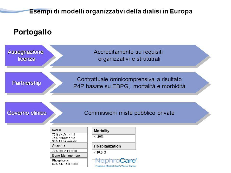 AssegnazionelicenzaAssegnazionelicenza Governo clinico PartnershipPartnership Accreditamento su requisiti organizzativi e strututrali Accreditamento su requisiti organizzativi e strututrali Contrattuale omnicomprensiva a risultato P4P basate su EBPG, mortalità e morbidità Contrattuale omnicomprensiva a risultato P4P basate su EBPG, mortalità e morbidità Commissioni miste pubblico private Portogallo 75% eKt/V > 1.1 75% spKt/V > 1.3 90% 12 hs weekly 70% Hg > 11 gr/dl Bone Management Phosphorus 50% 3.5 – 5.5 mg/dl D.Dose Anaemia Mortality < 20% Hospitalization < 10.0 % Esempi di modelli organizzativi della dialisi in Europa