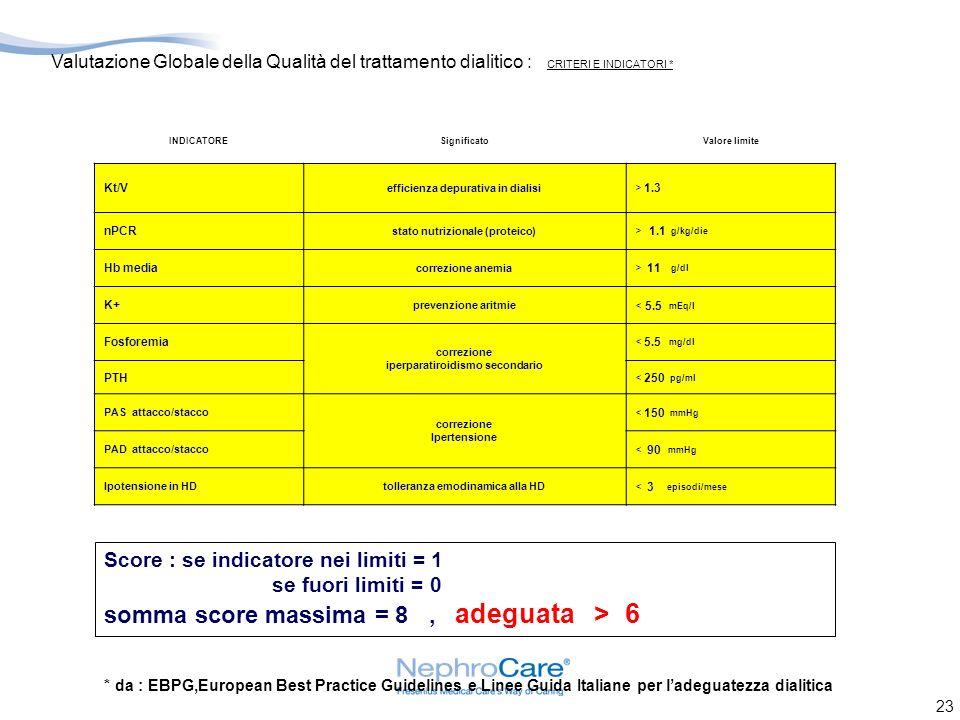 23 Valutazione Globale della Qualità del trattamento dialitico : CRITERI E INDICATORI * INDICATORESignificatoValore limite Kt/V efficienza depurativa in dialisi > 1.3 nPCR stato nutrizionale (proteico) > 1.1 g/kg/die Hb media correzione anemia > 11 g/dl K+ prevenzione aritmie < 5.5 mEq/l Fosforemia correzione iperparatiroidismo secondario < 5.5 mg/dl PTH < 250 pg/ml PAS attacco/stacco correzione Ipertensione < 150 mmHg PAD attacco/stacco < 90 mmHg Ipotensione in HDtolleranza emodinamica alla HD < 3 episodi/mese Score : se indicatore nei limiti = 1 se fuori limiti = 0 somma score massima = 8, adeguata > 6 * da : EBPG,European Best Practice Guidelines e Linee Guida Italiane per ladeguatezza dialitica