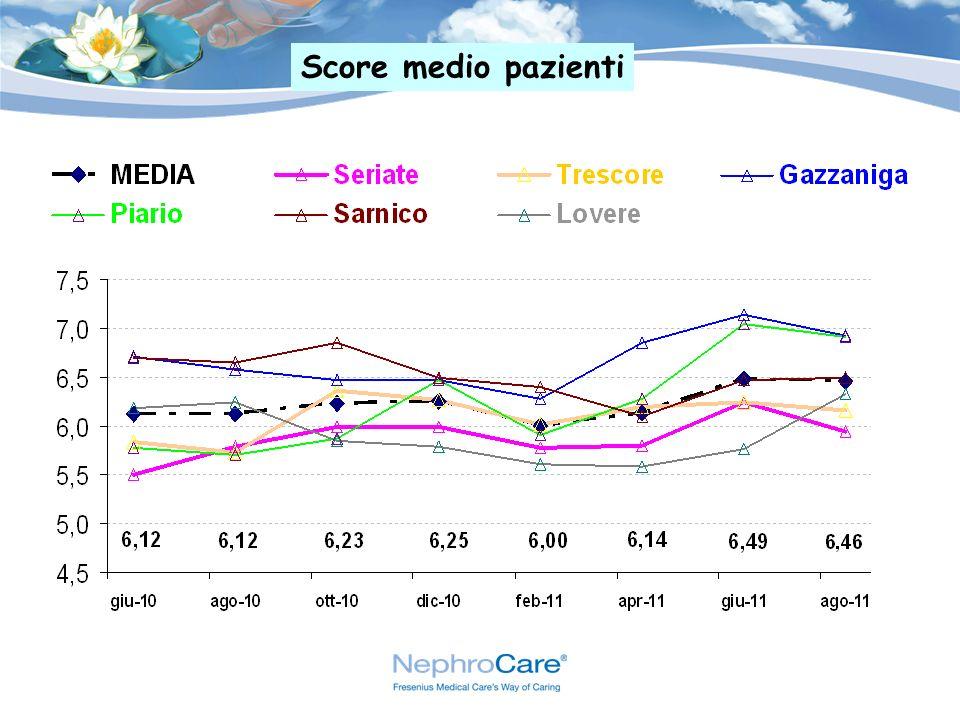 Score medio pazienti
