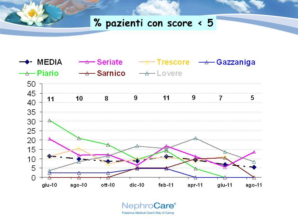 % pazienti con score < 5