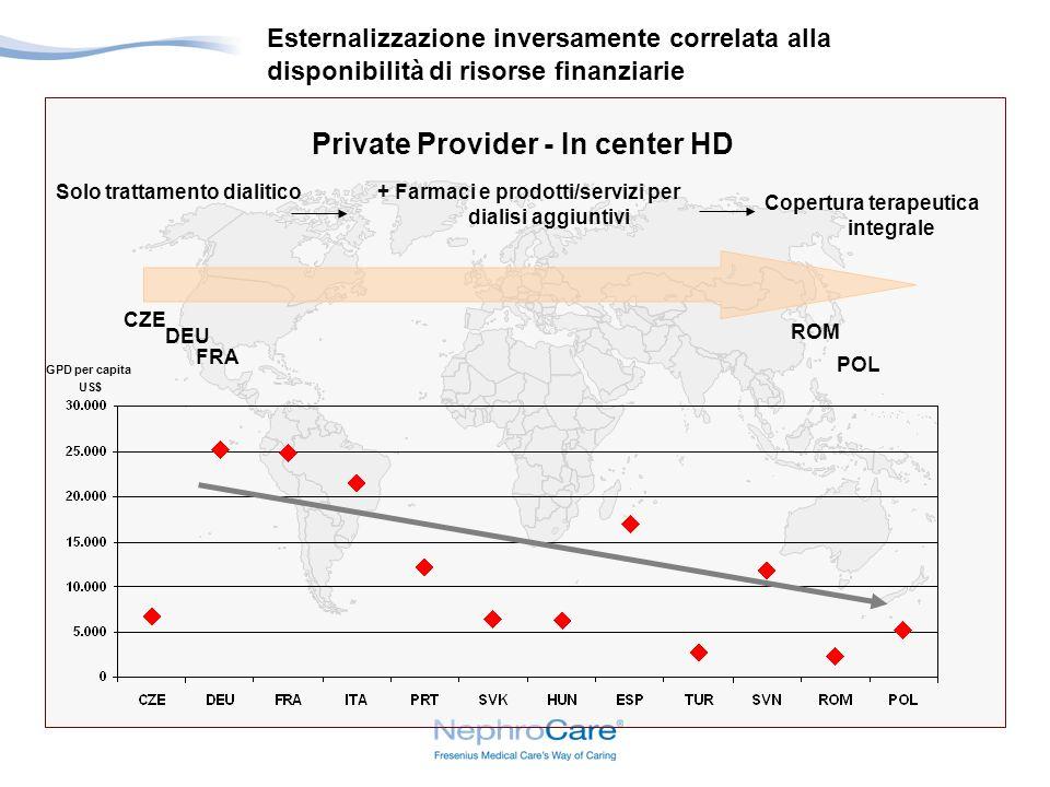 Private Provider - In center HD Esternalizzazione inversamente correlata alla disponibilità di risorse finanziarie Solo trattamento dialitico Copertura terapeutica integrale GPD per capita US$ FRA CZE DEU ROM POL + Farmaci e prodotti/servizi per dialisi aggiuntivi