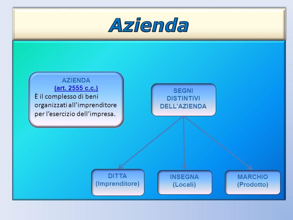 SEGNI DISTINTIVI DELLAZIENDA DITTA (Imprenditore) MARCHIO (Prodotto) INSEGNA (Locali) AZIENDA (art. 2555 c.c.) È il complesso di beni organizzati alli