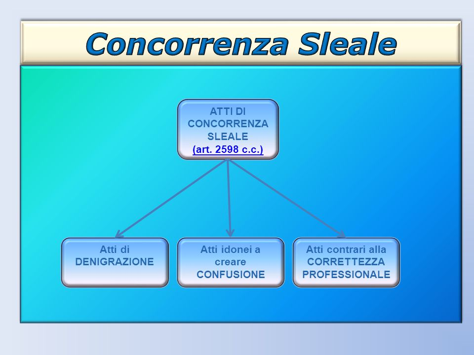 ATTI DI CONCORRENZA SLEALE (art. 2598 c.c.) Atti di DENIGRAZIONE Atti contrari alla CORRETTEZZA PROFESSIONALE Atti idonei a creare CONFUSIONE