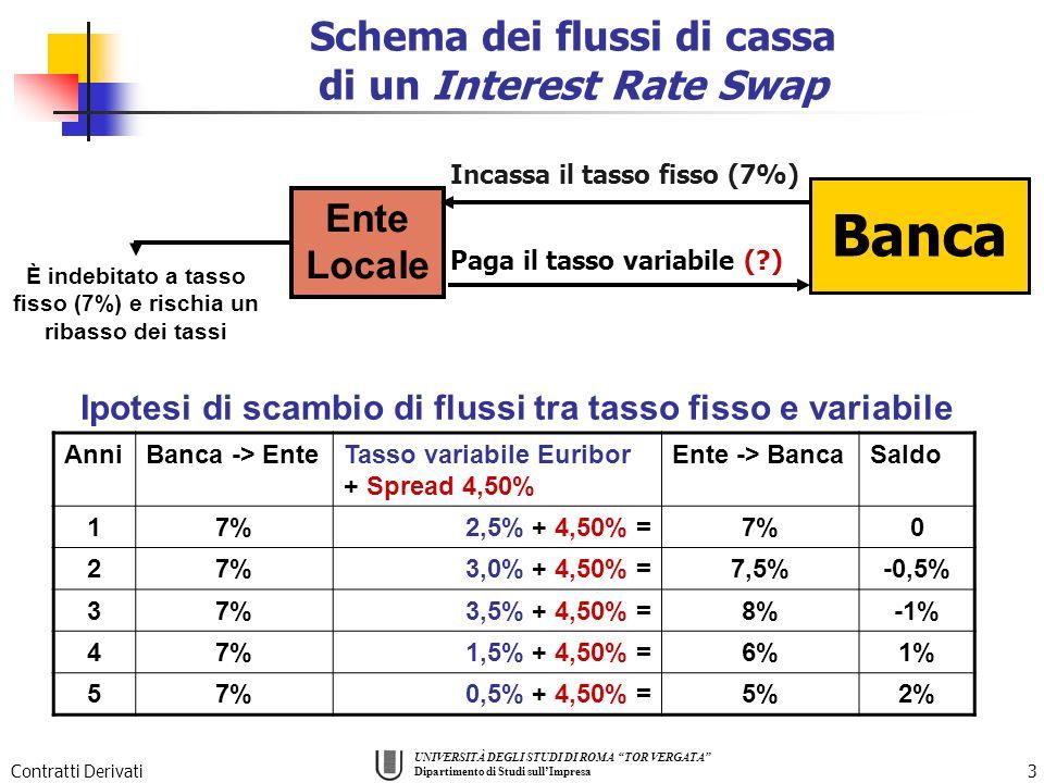 UNIVERSITÀ DEGLI STUDI DI ROMA TOR VERGATA Dipartimento di Studi sullImpresa Contratti Derivati3 Ente Locale Banca È indebitato a tasso fisso (7%) e rischia un ribasso dei tassi Schema dei flussi di cassa di un Interest Rate Swap Paga il tasso variabile (?) Incassa il tasso fisso (7%) AnniBanca -> EnteTasso variabile Euribor + Spread 4,50% Ente -> BancaSaldo 17%2,5% + 4,50% =7%0 2 3,0% + 4,50% =7,5%-0,5% 37%3,5% + 4,50% =8%-1% 47%1,5% + 4,50% =6%1% 57%0,5% + 4,50% =5%2% Ipotesi di scambio di flussi tra tasso fisso e variabile