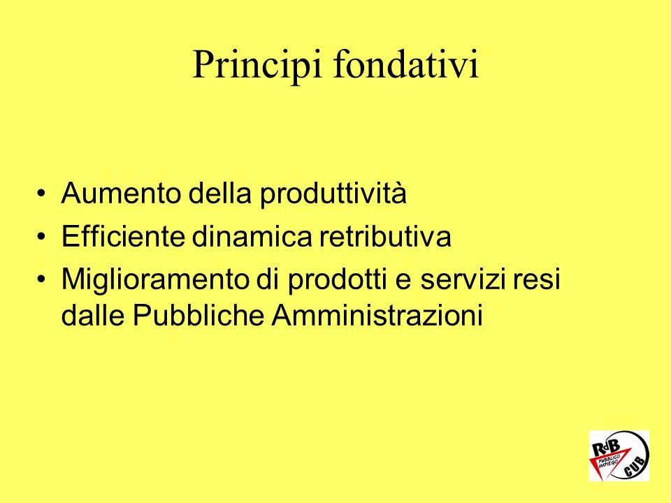 Principi fondativi Aumento della produttività Efficiente dinamica retributiva Miglioramento di prodotti e servizi resi dalle Pubbliche Amministrazioni