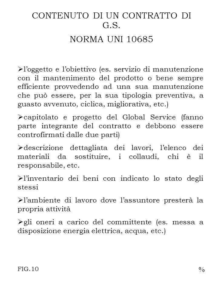 CONTENUTO DI UN CONTRATTO DI G.S. NORMA UNI 10685 loggetto e lobiettivo (es.