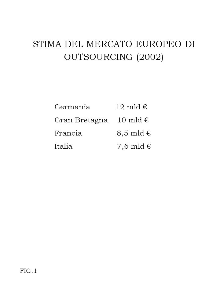 STIMA DEL MERCATO EUROPEO DI OUTSOURCING (2002) Germania 12 mld Gran Bretagna 10 mld Francia 8,5 mld Italia 7,6 mld FIG.1