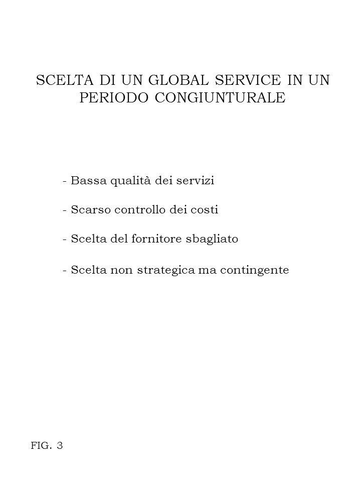 SCELTA DI UN GLOBAL SERVICE IN UN PERIODO CONGIUNTURALE - Bassa qualità dei servizi - Scarso controllo dei costi - Scelta del fornitore sbagliato - Scelta non strategica ma contingente FIG.