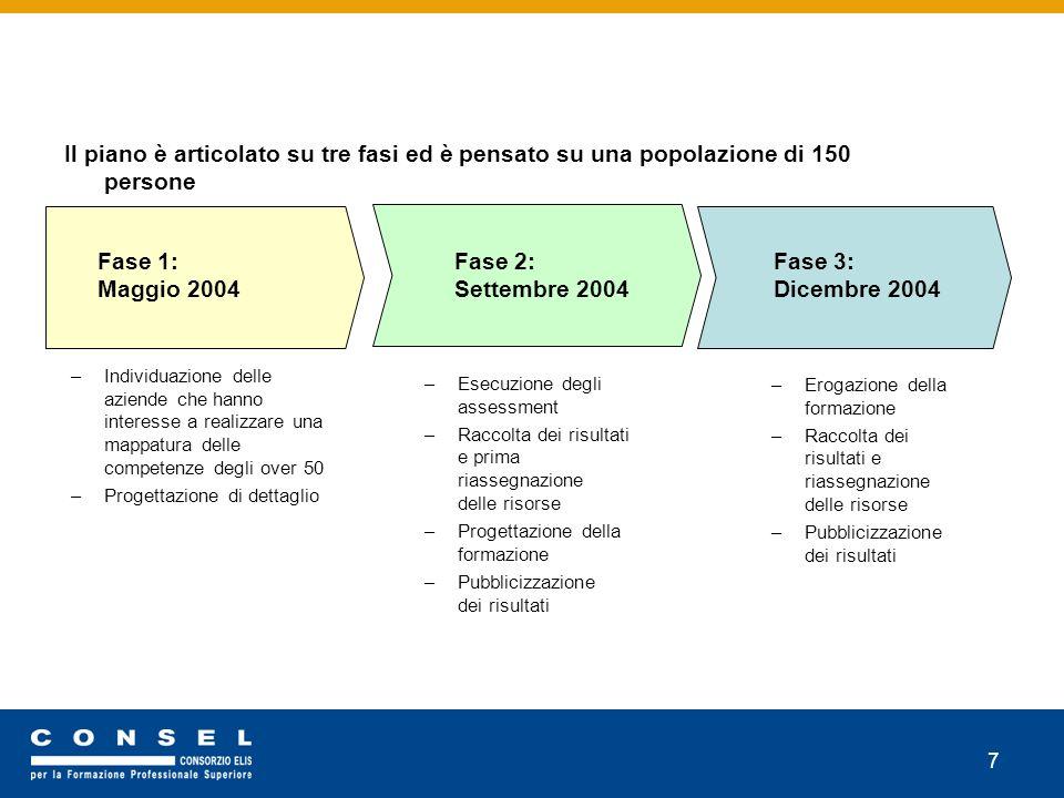 7 Il piano è articolato su tre fasi ed è pensato su una popolazione di 150 persone –Individuazione delle aziende che hanno interesse a realizzare una mappatura delle competenze degli over 50 –Progettazione di dettaglio –Esecuzione degli assessment –Raccolta dei risultati e prima riassegnazione delle risorse –Progettazione della formazione –Pubblicizzazione dei risultati –Erogazione della formazione –Raccolta dei risultati e riassegnazione delle risorse –Pubblicizzazione dei risultati Fase 1: Maggio 2004 Fase 2: Settembre 2004 Fase 3: Dicembre 2004