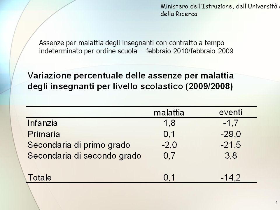 4 Assenze per malattia degli insegnanti con contratto a tempo indeterminato per ordine scuola - febbraio 2010/febbraio 2009 Ministero dellIstruzione, dellUniversità e della Ricerca