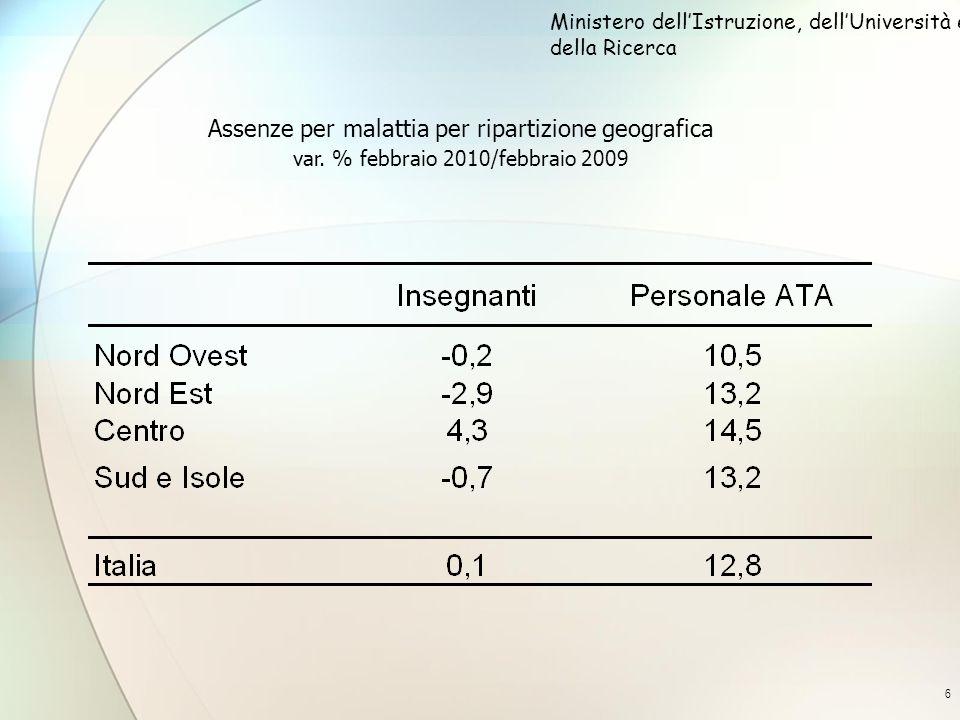 7 Assenze per malattia del personale scolastico per regione var.