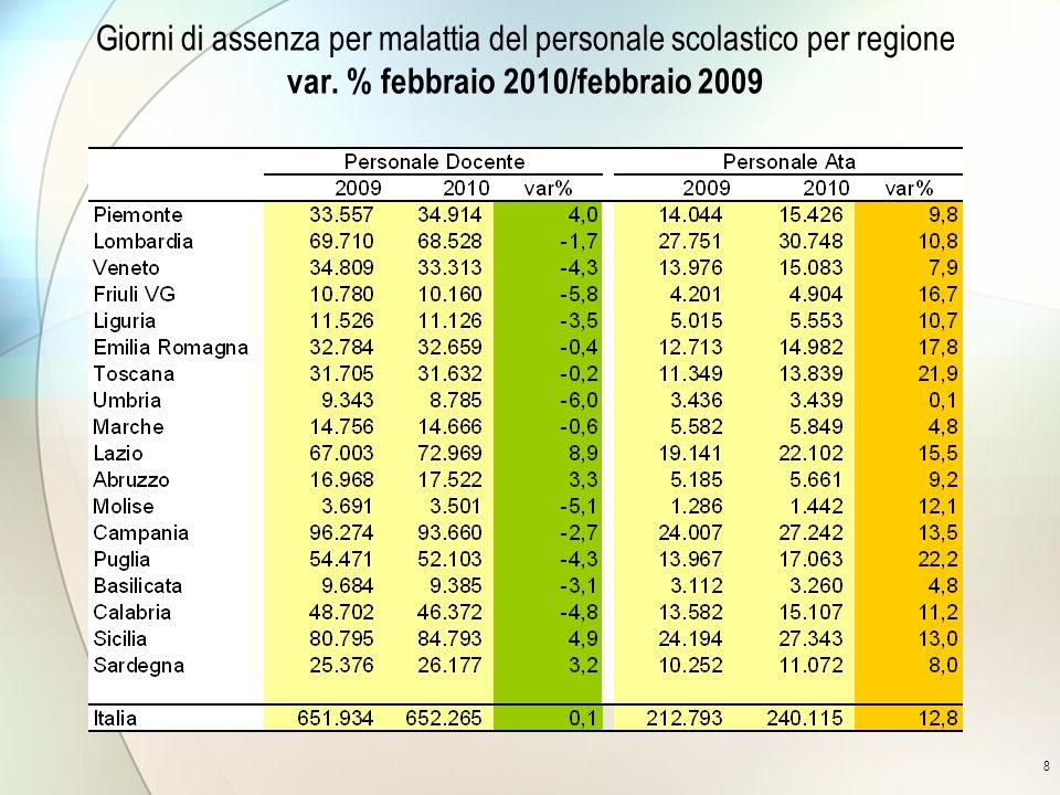 8 Giorni di assenza per malattia del personale scolastico per regione var.