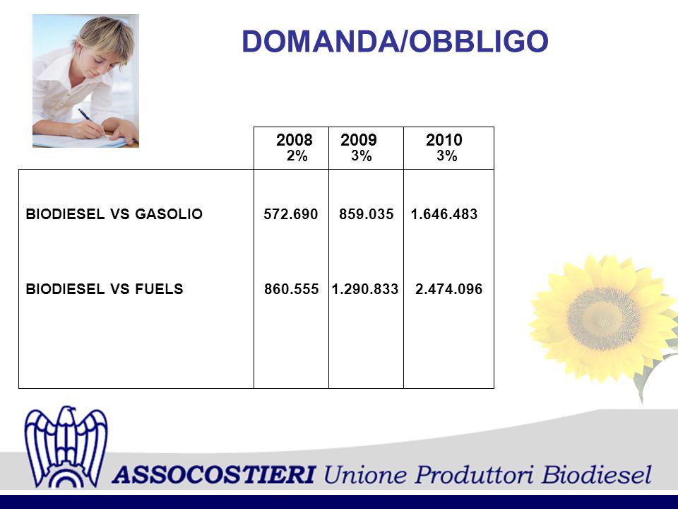 DOMANDA/OBBLIGO 20082009 BIODIESEL VS GASOLIO 572.690 859.035 1.646.483 2010 2%3% BIODIESEL VS FUELS 860.555 1.290.833 2.474.096