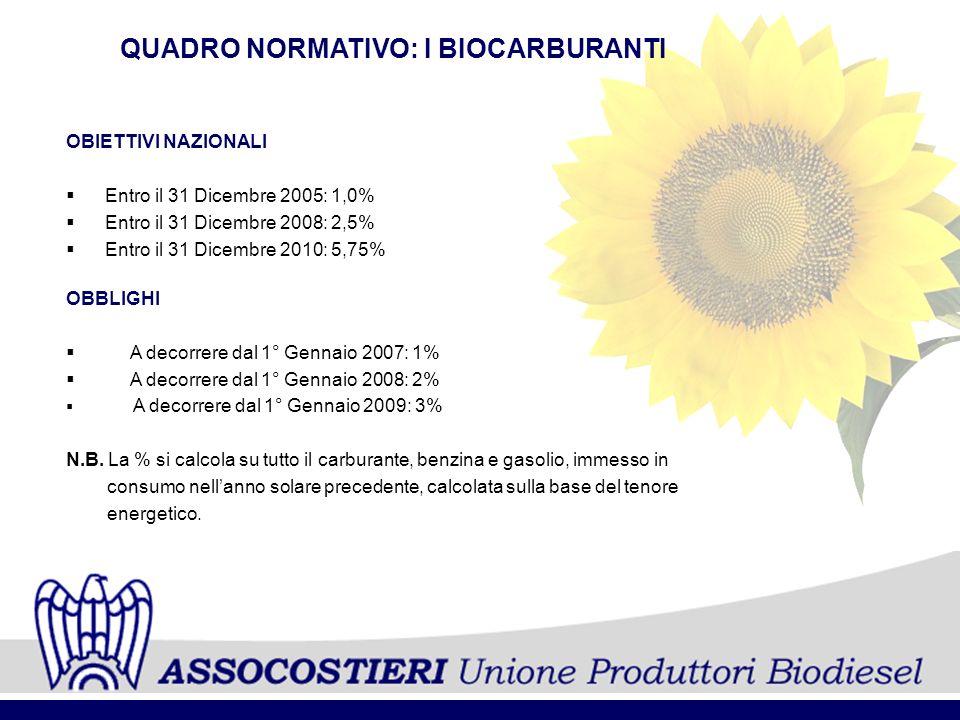 QUADRO NORMATIVO: I BIOCARBURANTI OBIETTIVI NAZIONALI Entro il 31 Dicembre 2005: 1,0% Entro il 31 Dicembre 2008: 2,5% Entro il 31 Dicembre 2010: 5,75%