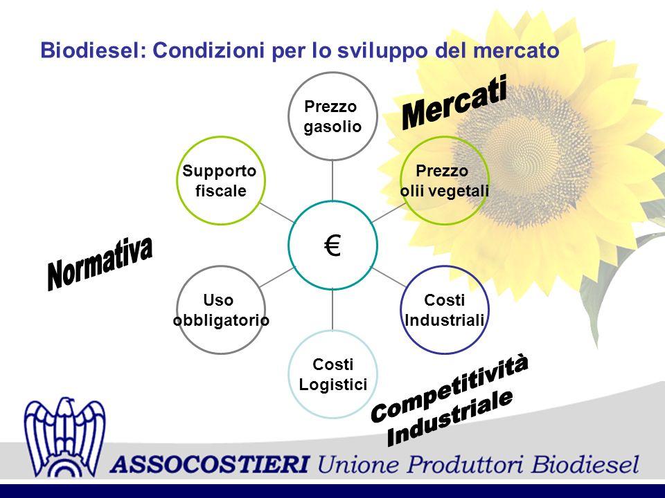 Biodiesel: Condizioni per lo sviluppo del mercato Prezzo gasolio Prezzo olii vegetali Costi Industriali Costi Logistici Uso obbligatorio Supporto fisc