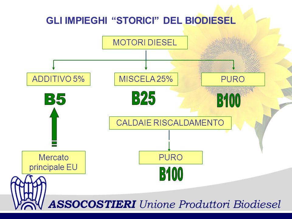 GLI IMPIEGHI STORICI DEL BIODIESEL MOTORI DIESEL ADDITIVO 5%MISCELA 25% PURO CALDAIE RISCALDAMENTO Mercato principale EU PURO