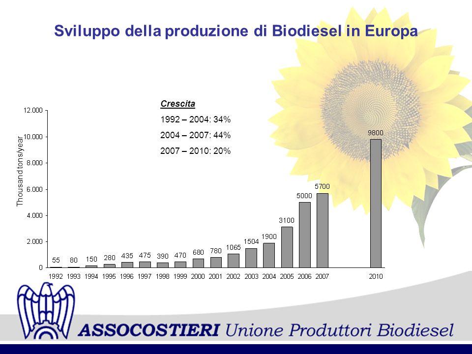 Sviluppo della produzione di Biodiesel in Europa Crescita 1992 – 2004: 34% 2004 – 2007: 44% 2007 – 2010: 20% Thousand tons/year