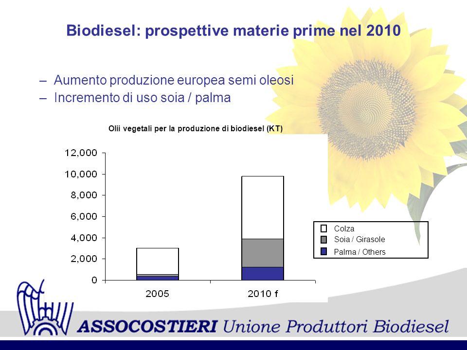 Biodiesel: prospettive materie prime nel 2010 –Aumento produzione europea semi oleosi –Incremento di uso soia / palma Olii vegetali per la produzione