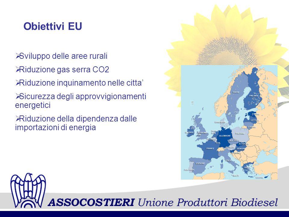 Obiettivi EU Sviluppo delle aree rurali Riduzione gas serra CO2 Riduzione inquinamento nelle citta Sicurezza degli approvvigionamenti energetici Riduz