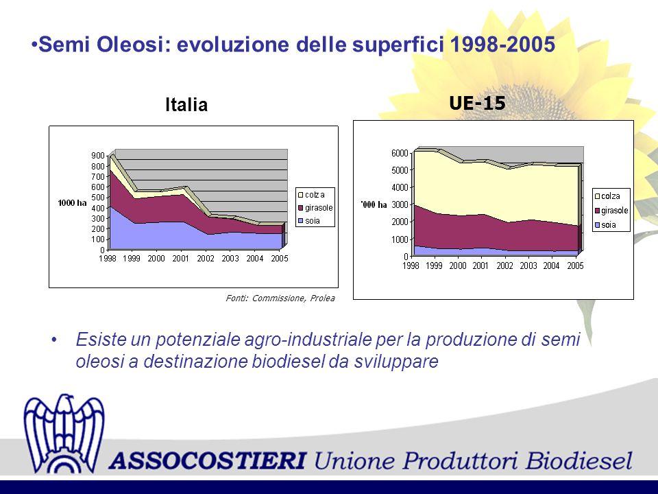 Semi Oleosi: evoluzione delle superfici 1998-2005 Italia UE-15 Fonti: Commissione, Prolea Esiste un potenziale agro-industriale per la produzione di s