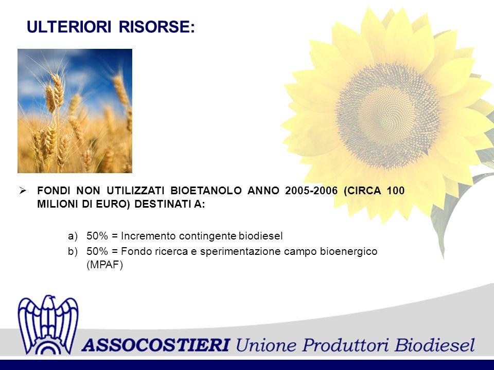 FONDI NON UTILIZZATI BIOETANOLO ANNO 2005-2006 (CIRCA 100 MILIONI DI EURO) DESTINATI A: a)50% = Incremento contingente biodiesel b)50% = Fondo ricerca