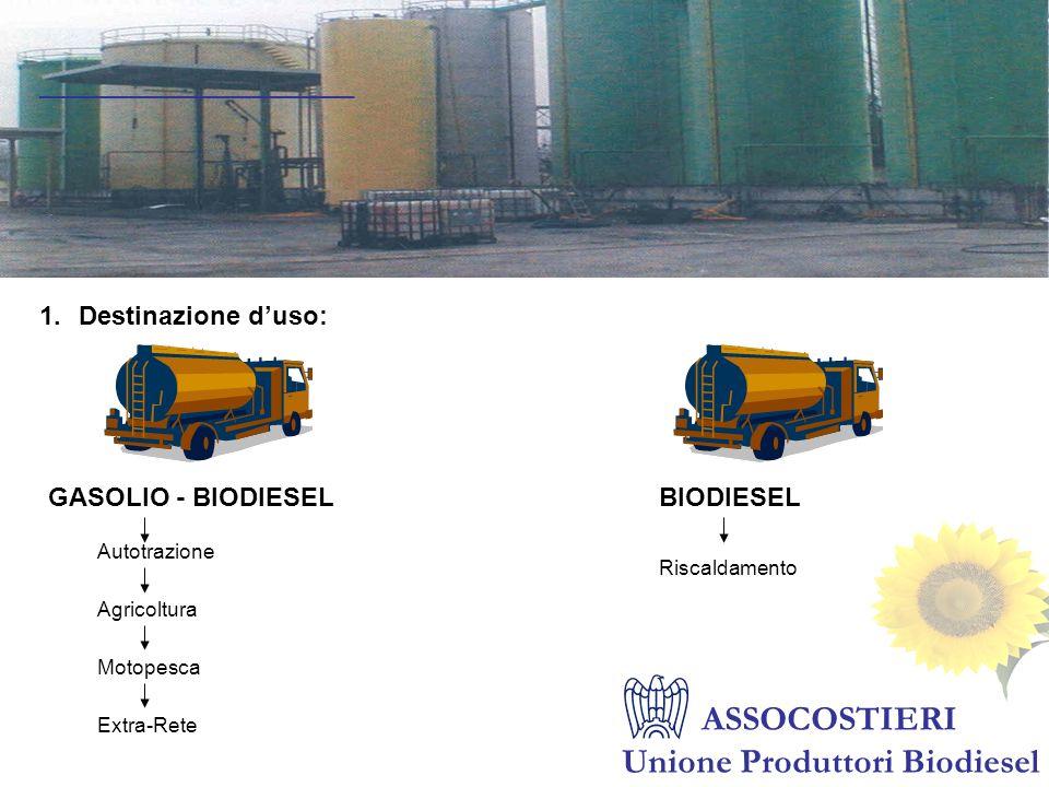 ______________________ ASSOCOSTIERI Unione Produttori Biodiesel GASOLIO - BIODIESELBIODIESEL Autotrazione Agricoltura Motopesca Extra-Rete Riscaldamen