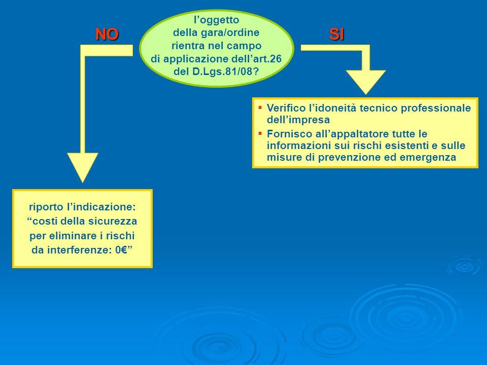 SINO Verifico lidoneità tecnico professionale dellimpresa Fornisco allappaltatore tutte le informazioni sui rischi esistenti e sulle misure di prevenz