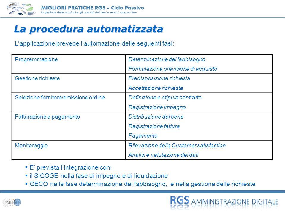 La procedura automatizzata ProgrammazioneDeterminazione del fabbisogno Formulazione previsione di acquisto Gestione richiestePredisposizione richiesta