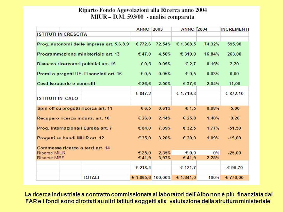 La ricerca industriale a contratto commissionata ai laboratori dellAlbo non è più finanziata dal FAR e i fondi sono dirottati su altri istituti sogget