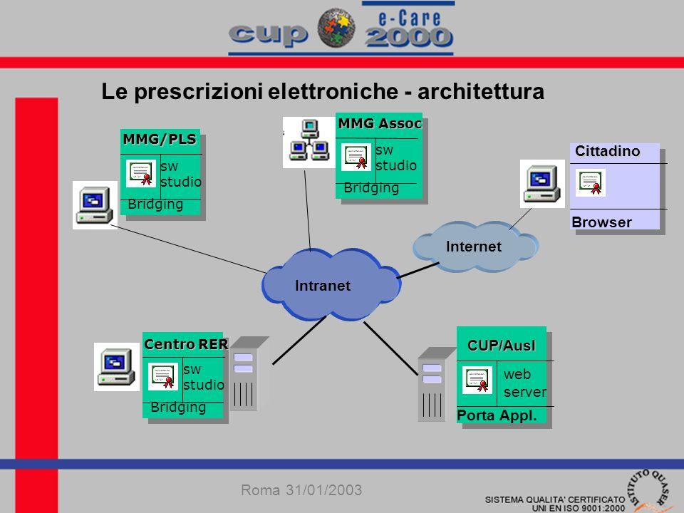 Le prescrizioni elettroniche - architettura Roma 31/01/2003 MMG/PLS Bridging sw studio MMG Assoc Bridging sw studio Centro RER Bridging sw studio Cittadino Browser CUP/Ausl Porta Appl.