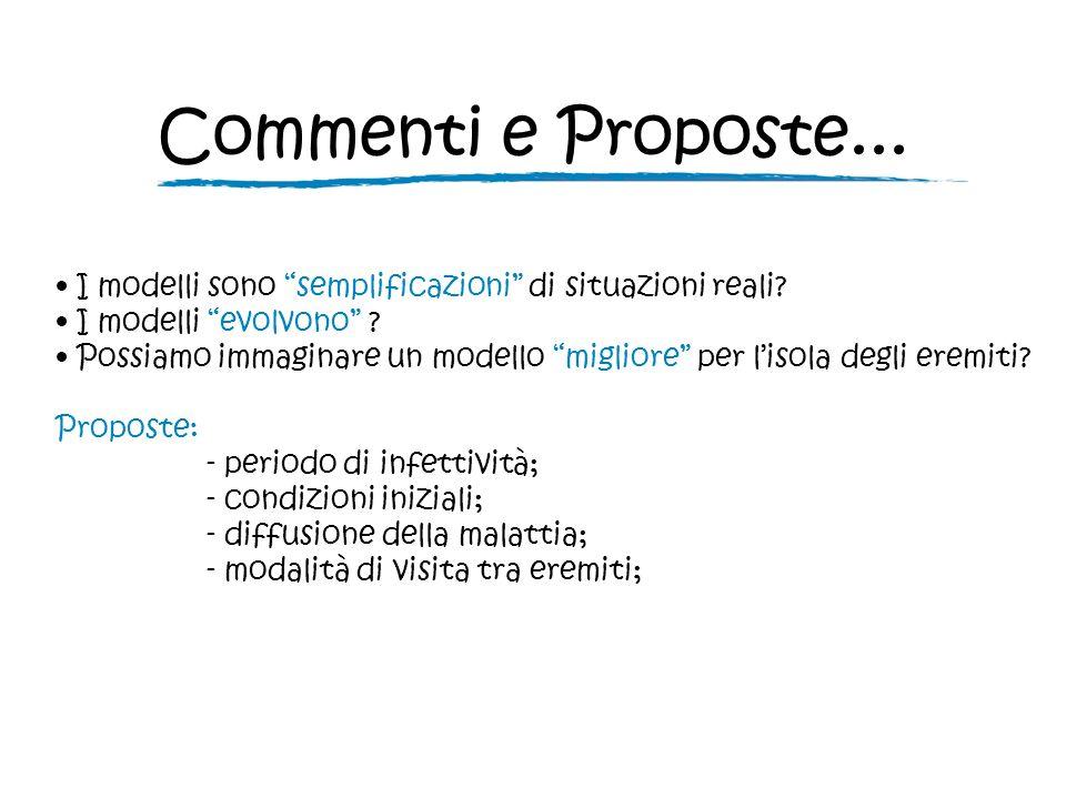 Commenti e Proposte... I modelli sono semplificazioni di situazioni reali.