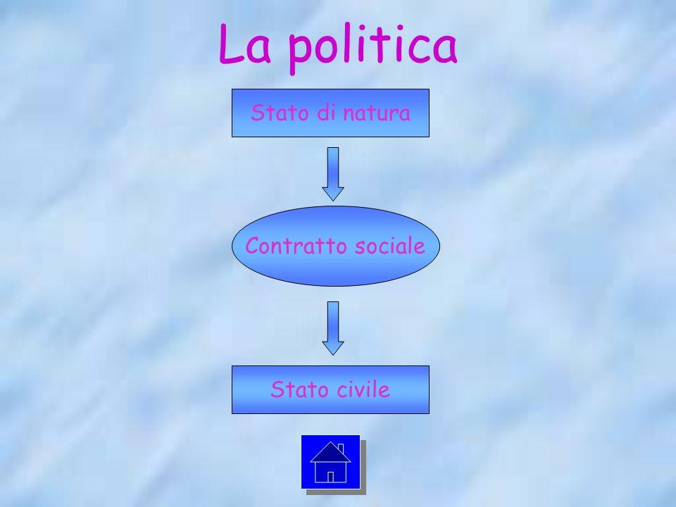 La politica Stato di natura Stato civile Contratto sociale