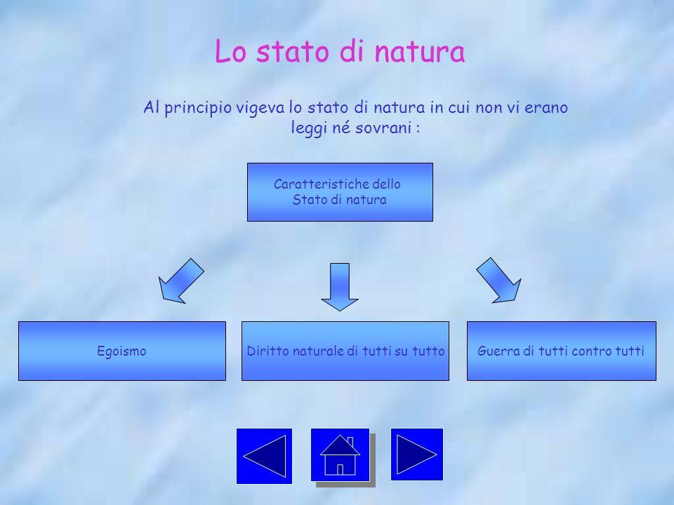Lo stato di natura Al principio vigeva lo stato di natura in cui non vi erano leggi né sovrani : Caratteristiche dello Stato di natura EgoismoDiritto naturale di tutti su tuttoGuerra di tutti contro tutti