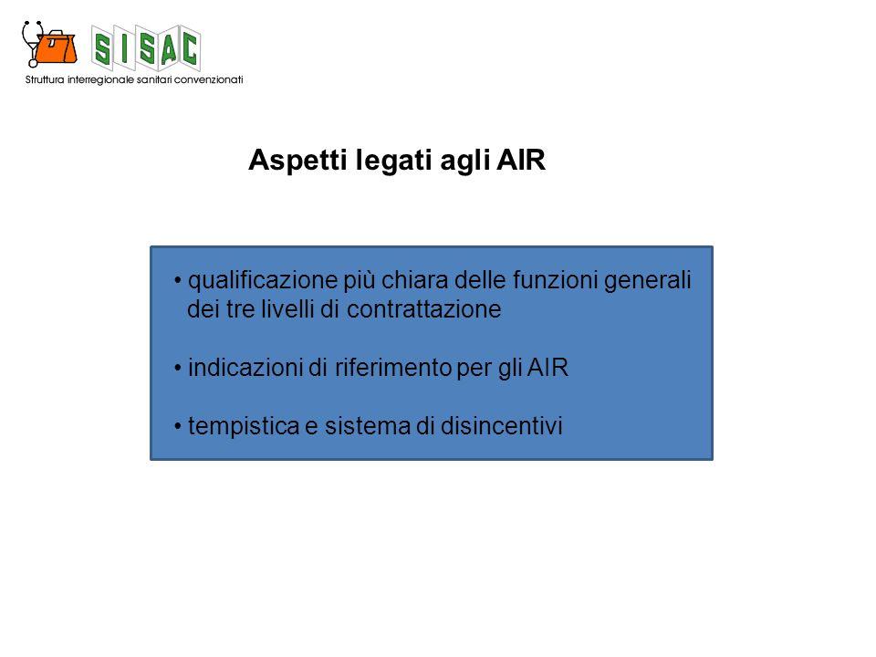 Aspetti legati agli AIR qualificazione più chiara delle funzioni generali dei tre livelli di contrattazione indicazioni di riferimento per gli AIR tempistica e sistema di disincentivi
