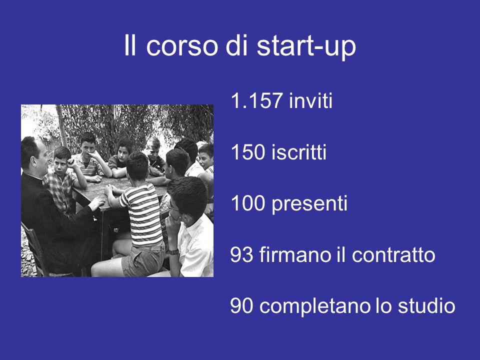 Il corso di start-up 1.157 inviti 150 iscritti 100 presenti 93 firmano il contratto 90 completano lo studio