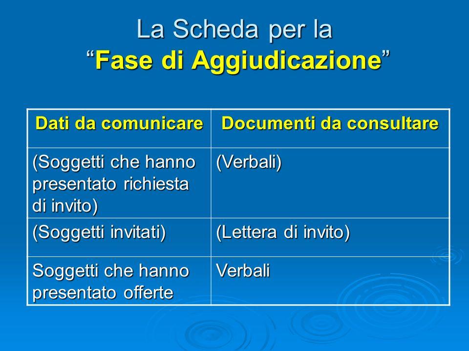 La Scheda per la Fase di Aggiudicazione Dati da comunicare Documenti da consultare (Data scadenza per richiesta di invito) (Bando) (Data invito) (Lett