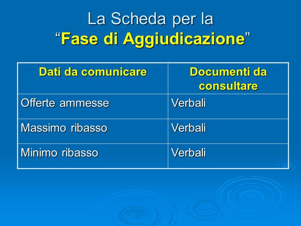 La Scheda per la Fase di Aggiudicazione Dati da comunicare Documenti da consultare (Soggetti che hanno presentato richiesta di invito) (Verbali) (Sogg
