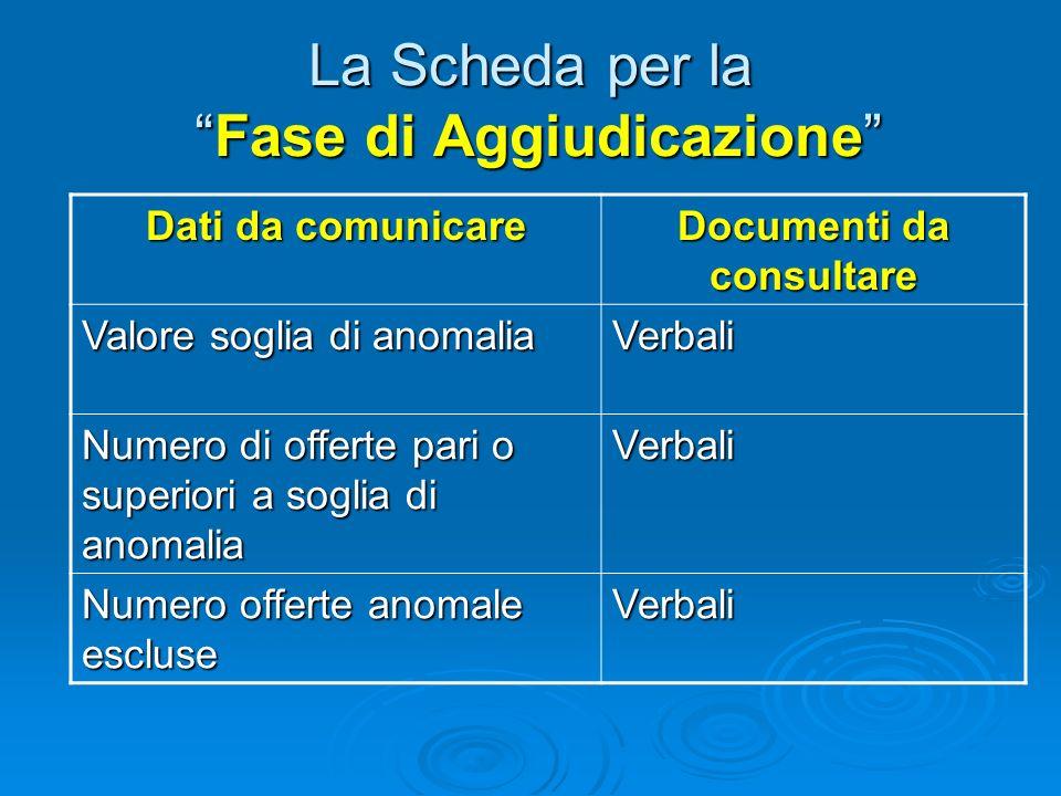 La Scheda per la Fase di Aggiudicazione Dati da comunicare Documenti da consultare Offerte ammesse Verbali Massimo ribasso Verbali Minimo ribasso Verbali